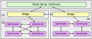 Example deployment with 8 contributors, 2 bridges and a global server